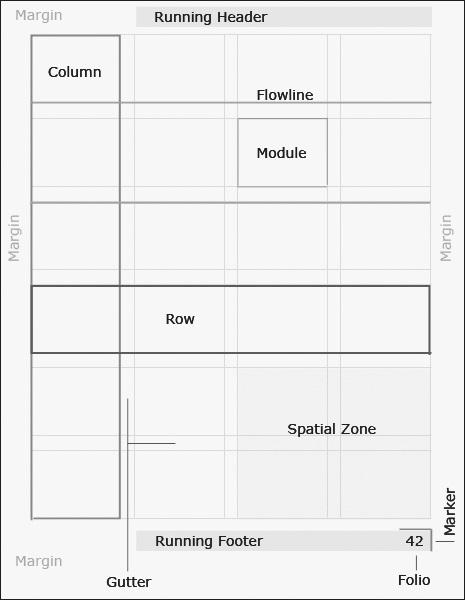 أنظمة الشبكة مكونات أنظمة الشبكة كيف يستفيد مصمم الجرافيك من تصميم أنظمة الشبكة؟