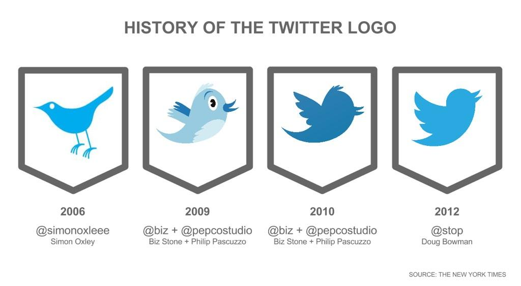 professional logo twitter لـ شعار احترافي إليك أهم 10 نصائح تساعدك في الحصول عليه