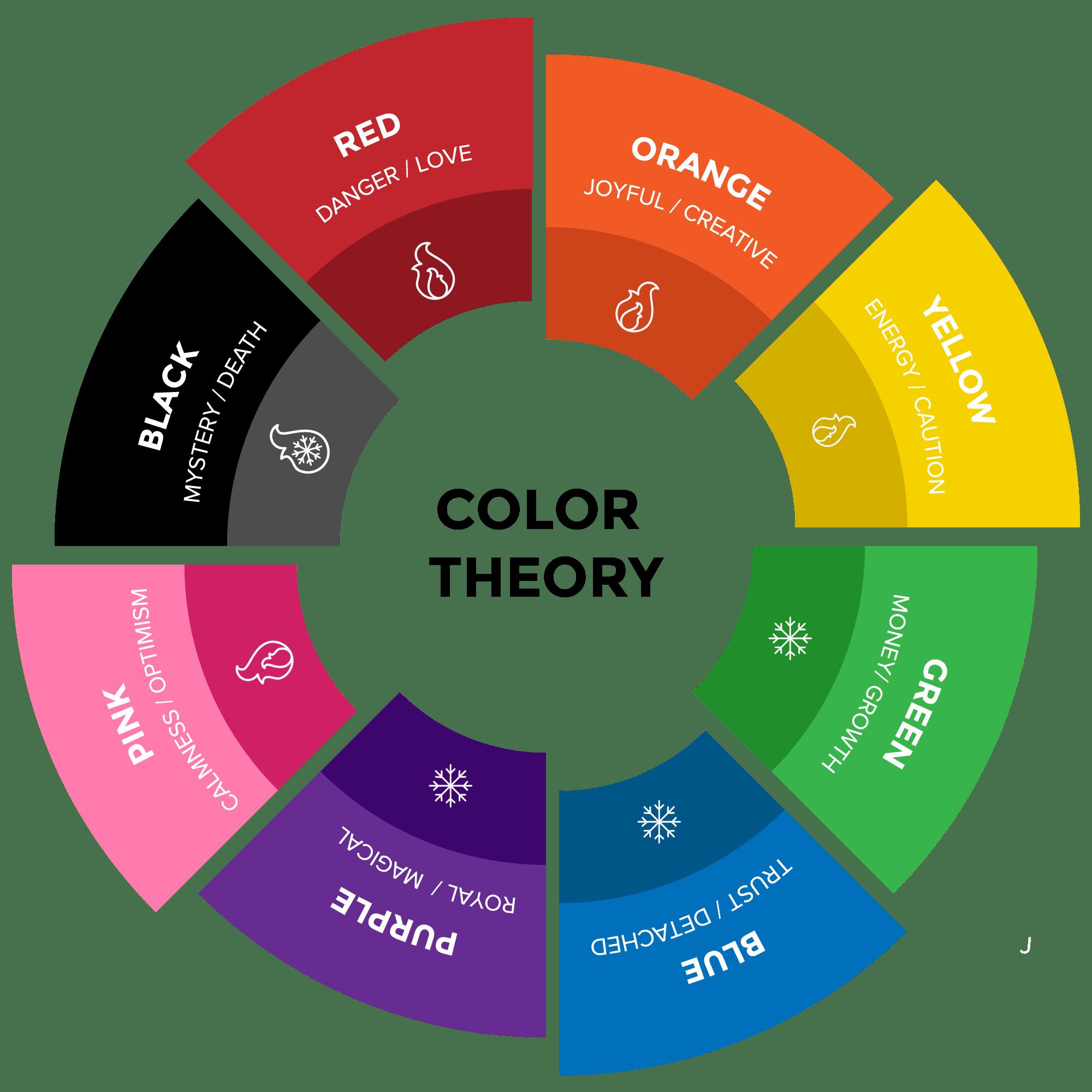 نظرية الألوان